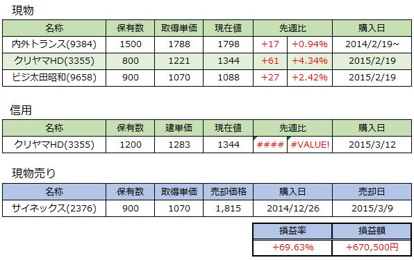 20150313_週次
