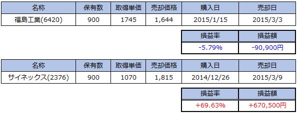 2015_03売買状況