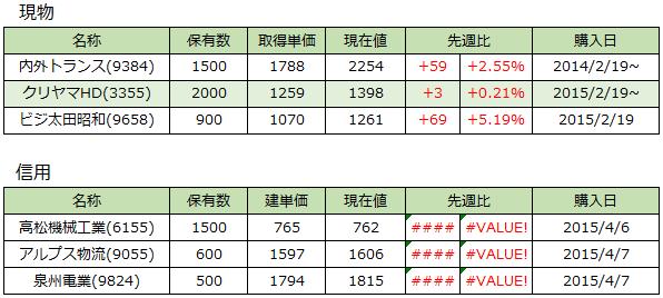 20150410_週次