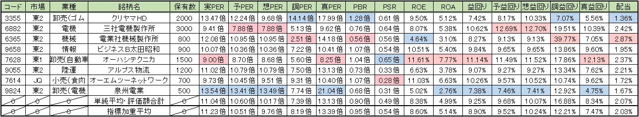20150724_週次PF