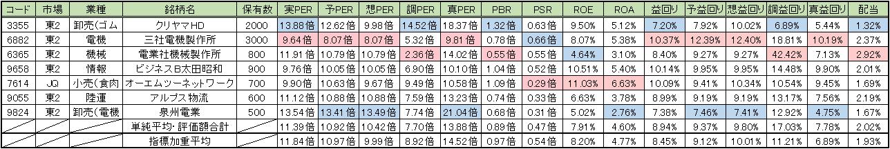 20150717_週次PF