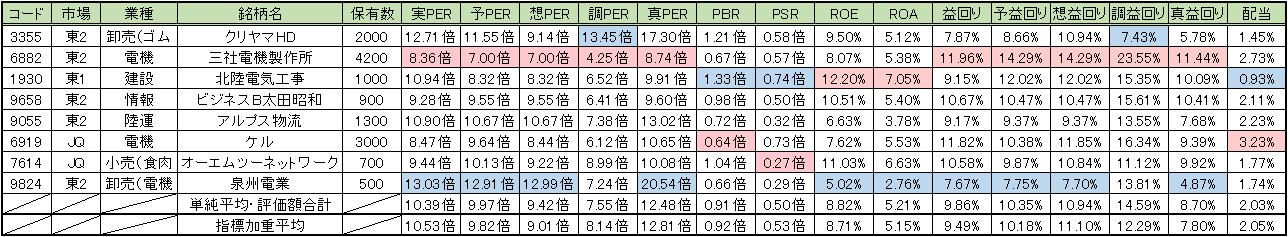 20150807_週次PF