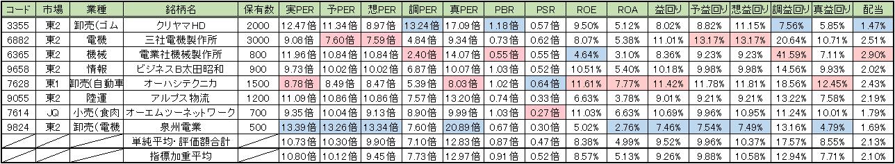 20150731_週次PF