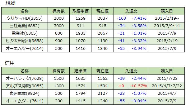 20150731_週次