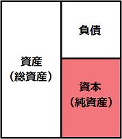 資産の内訳2