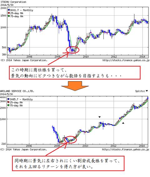 商社と割安成長株